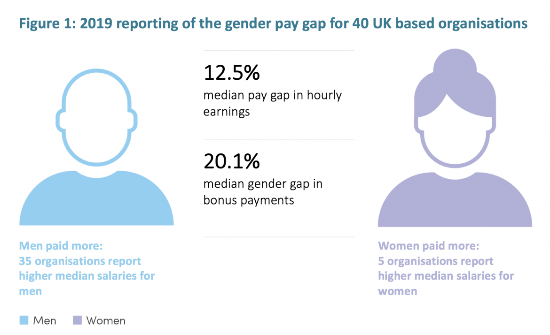 Narrowing the gender pay gap – minimal progress among UK-based organisations working in global health